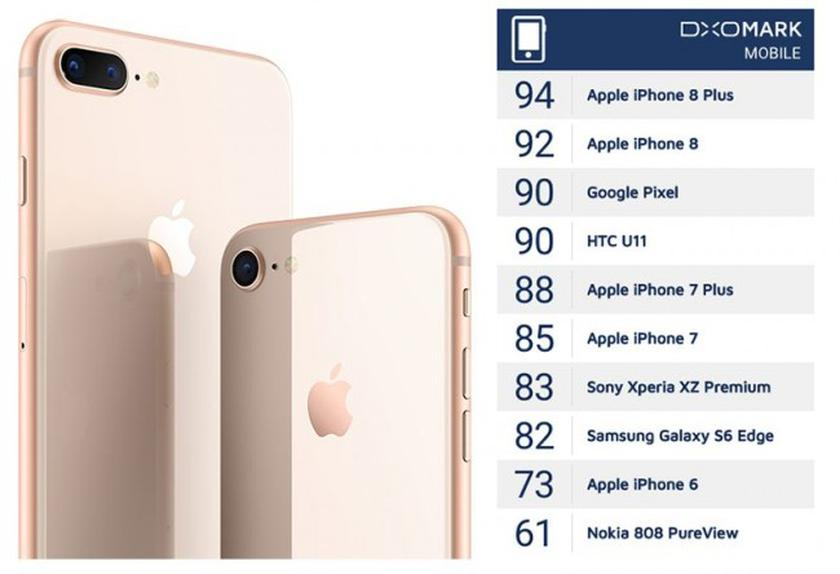 iPhone 8 Plus обладает самой лучшей камерой среди смартфонов на данный момент