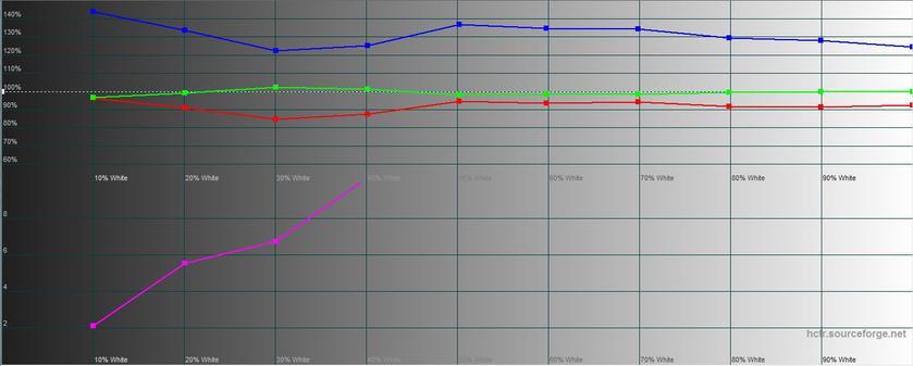 Обзор realme C3: лучший бюджетный смартфон с NFC-31
