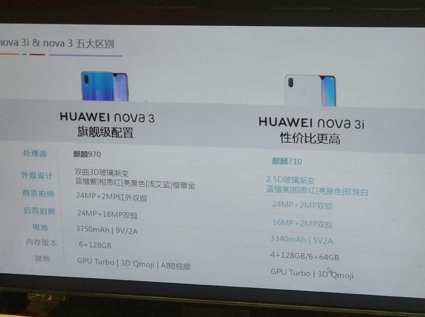 Смартфон Huawei Nova 3i с чипом Kirin 710 будет стоить дешевле $330-2