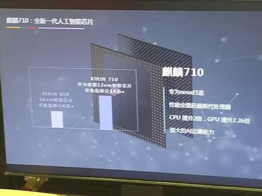 Смартфон Huawei Nova 3i с чипом Kirin 710 будет стоить дешевле $330-3
