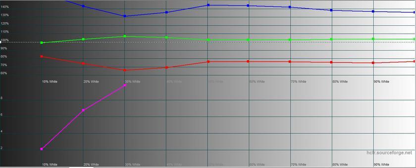 Обзор LG G7 ThinQ: быть в тренде-35