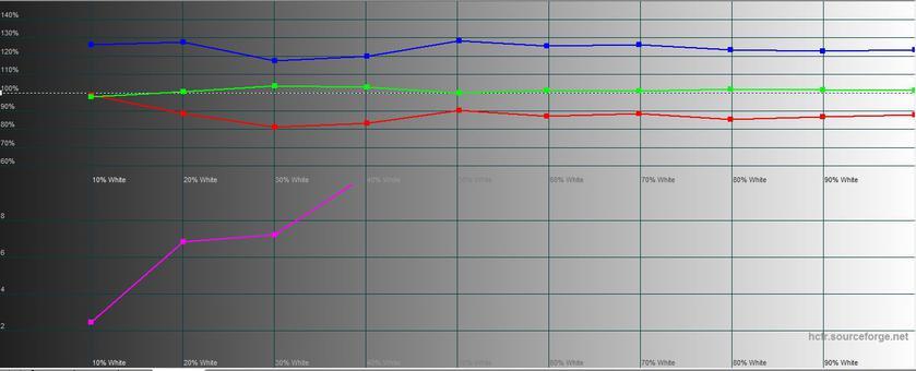 Обзор LG G7 ThinQ: быть в тренде-45