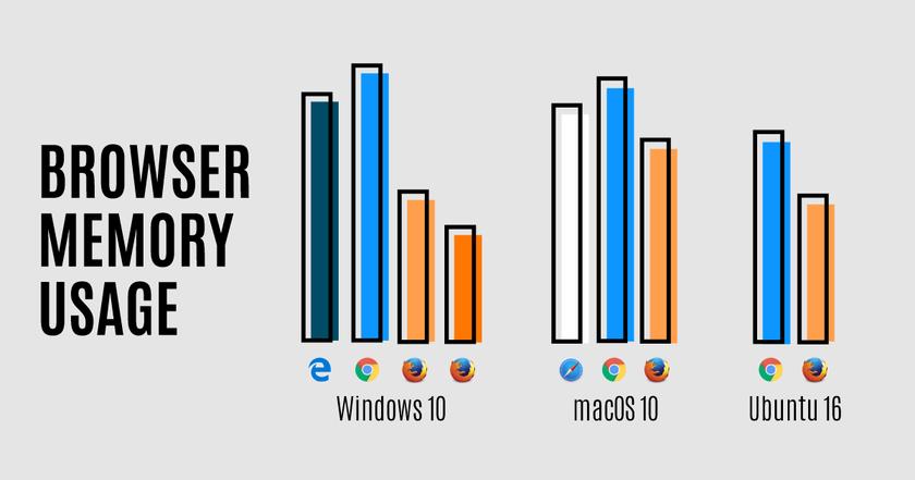 Новая версия Mozilla Firefox потребляет меньше памяти чем аналоги