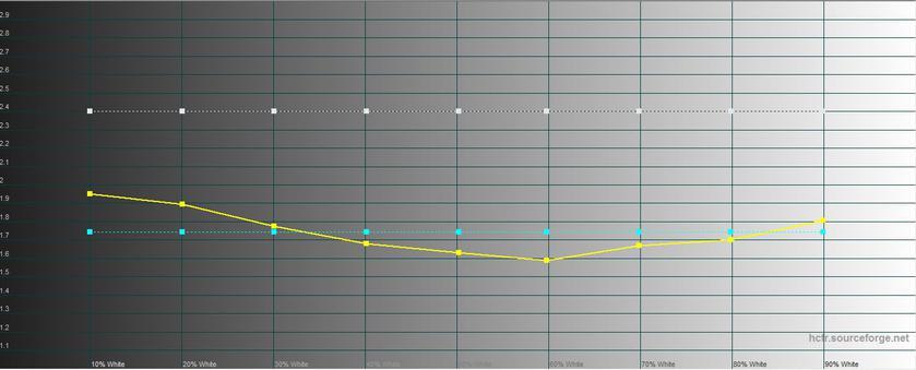 Обзор LG G7 ThinQ: быть в тренде-44