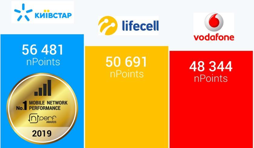 Лучше Vodafone и lifecell: Киевстар стал лидером мобильного интернета в Украине по данным nPerf, полученным после 25 000 тестов
