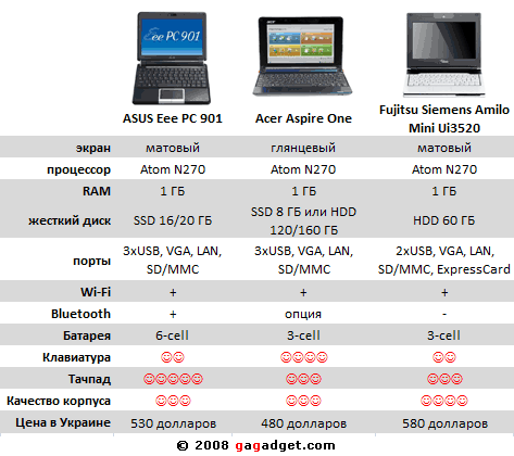 ASUS Eee PC 901 vs. Acer Aspire One vs. FS Amilo Mini: бокс!