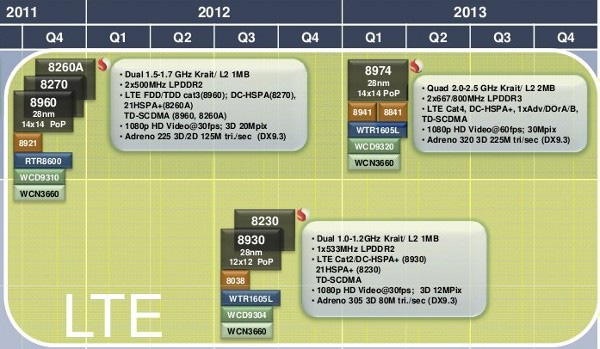 QualcommRoadmap2012.jpg