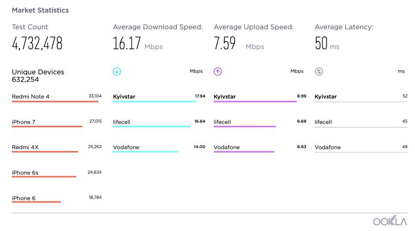 SpeedTest: Киевстар — оператор с самым быстрым мобильным интернетом по итогам 2018