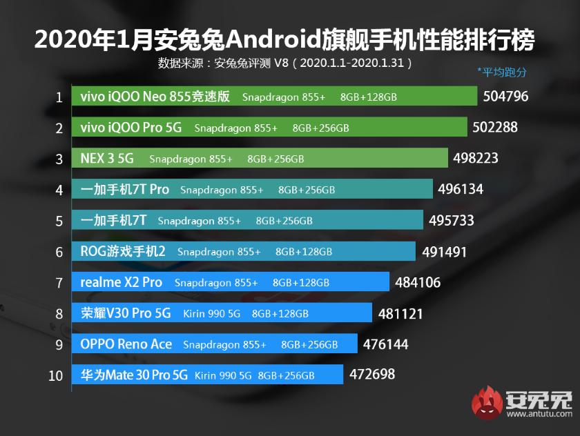 Vivo и OPPO лидируют: AnTuTu опубликовала список самых производительных флагманских и среднебюджетных смартфонов января