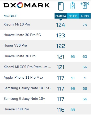 Лучше Huawei Mate 30 Pro 5G: Xiaomi Mi 10 Pro — новый чемпион рейтинга DxOMark