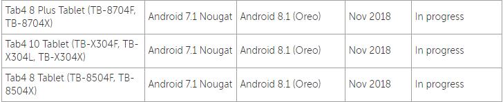 Серия планшетов Lenovo Tab4 получит Android 8 1 Oreo в