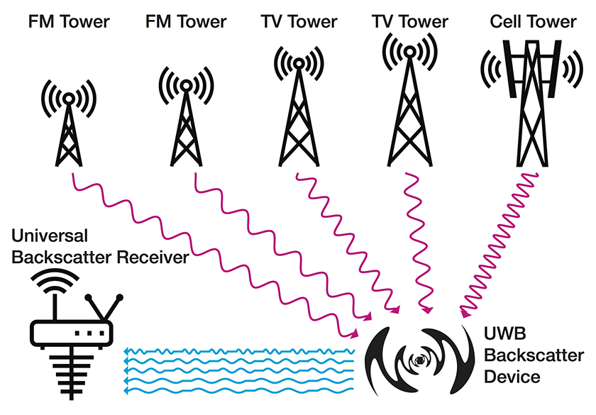 Riding-the-Airways-Ultra-Wideband-Ambient-Backscatter-via-Commercial-Broadcast-Systems-Image.png
