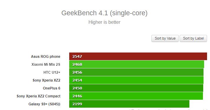 SingleCore-Geekbench-Asus-ROG-Phone.png