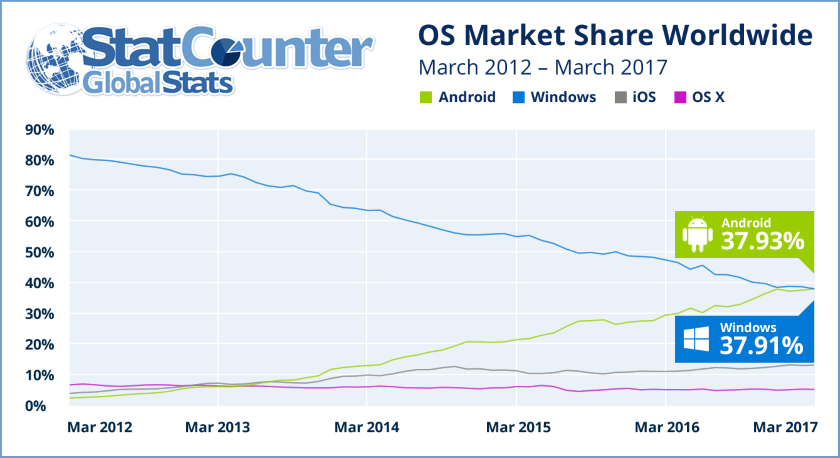 android-nov-is-most-popular-os-more-than-windows.png