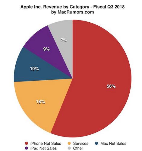 apple-q3-fiscal-2018-dia.jpg