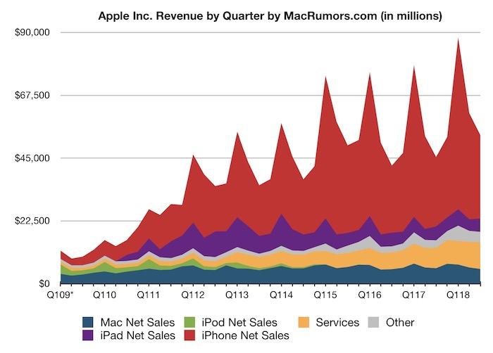 apple-q3-fiscal-2018-graph.jpg
