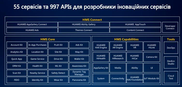 План Б: как Huawei планирует развивать смартфоны без сервисов Google-3