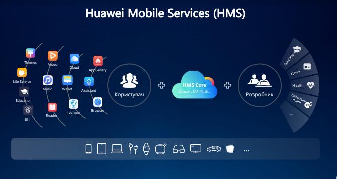 План Б: как Huawei планирует развивать смартфоны без сервисов Google-2