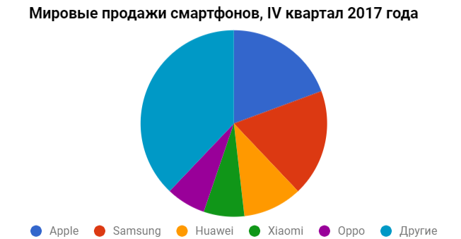 IDC: Apple again bypassed Samsung, and Xiaomi doubled sales