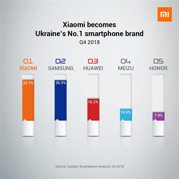 Лідер в Україні