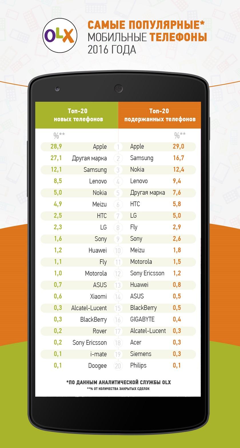 01bc3af82d858 Самые популярные смартфоны 2016 года по версии OLX | gagadget.com