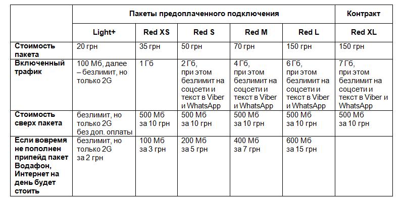 Как проверить мб на мтс украина